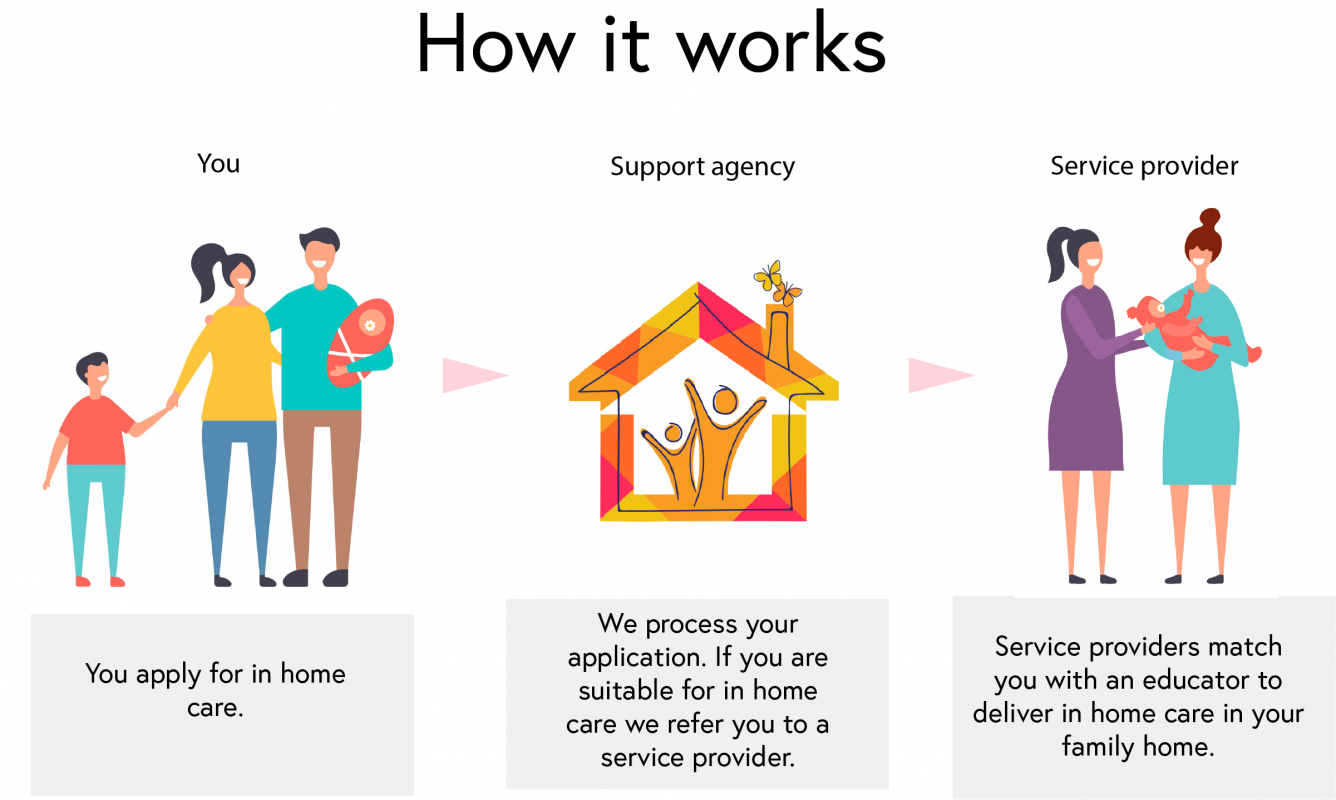 how-in-home-care-works